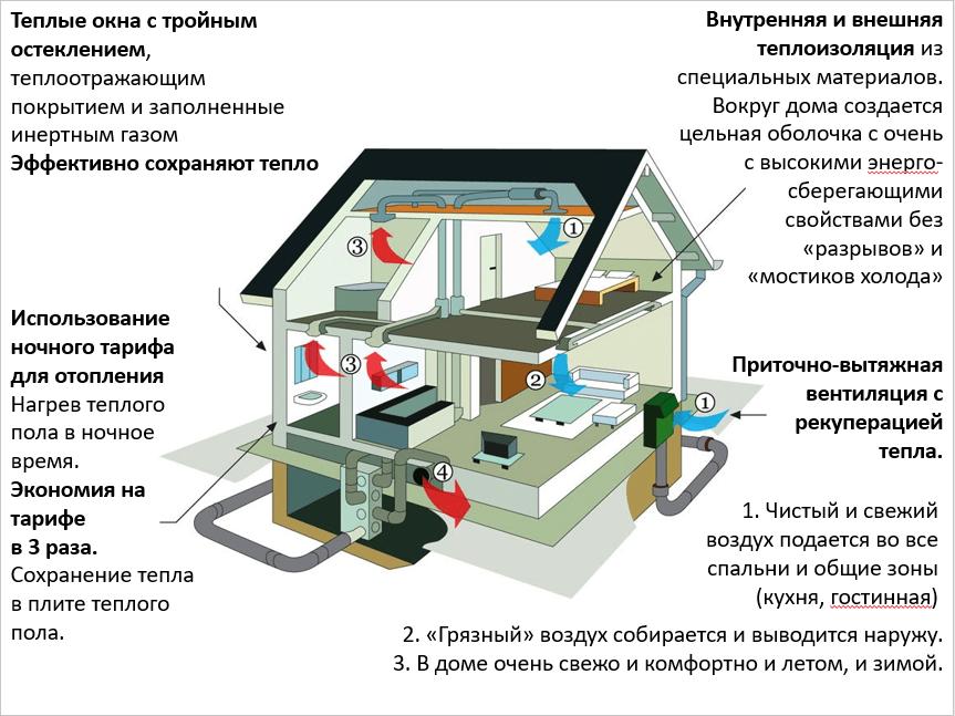 Купить дом в новой Москве в поселке в 10 км от МКАД